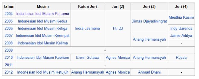 Nama-Nama Juri Idol Di Tiap Musim