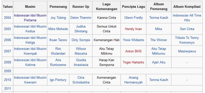 Nama-Nama Pemenang dan Runner Up Idol